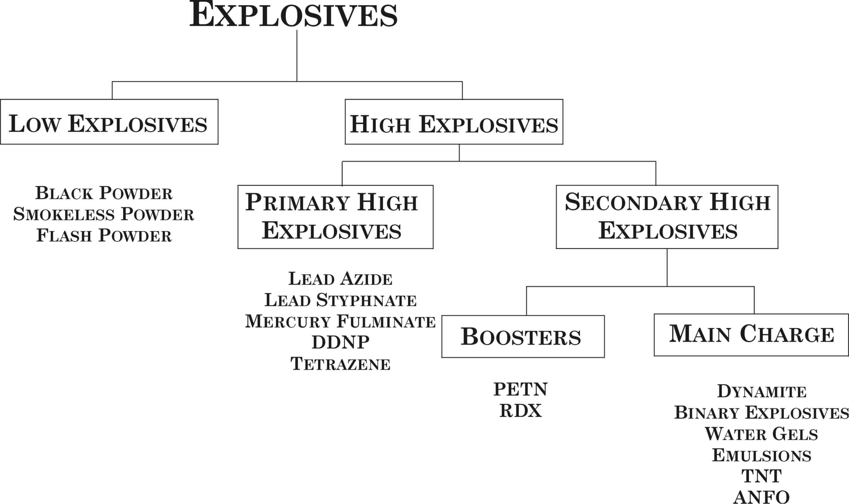 explosives department of transportation dot definition explosives an    Chemical Explosives